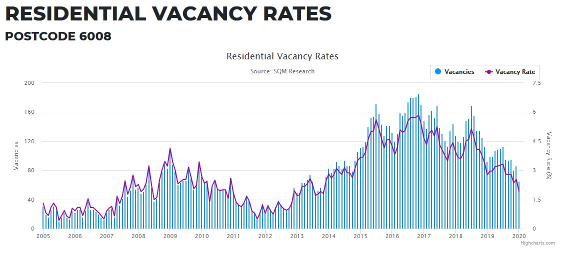 Residential Vacancy Rates