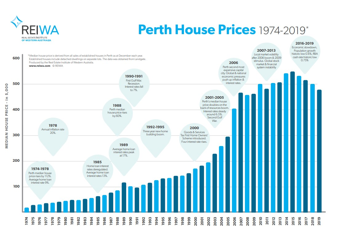 REIWA perth house prices