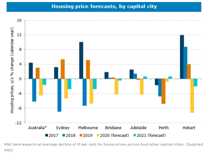 australian capital city property market forecasts